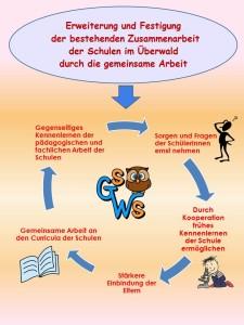 GSWS über uns Folie3